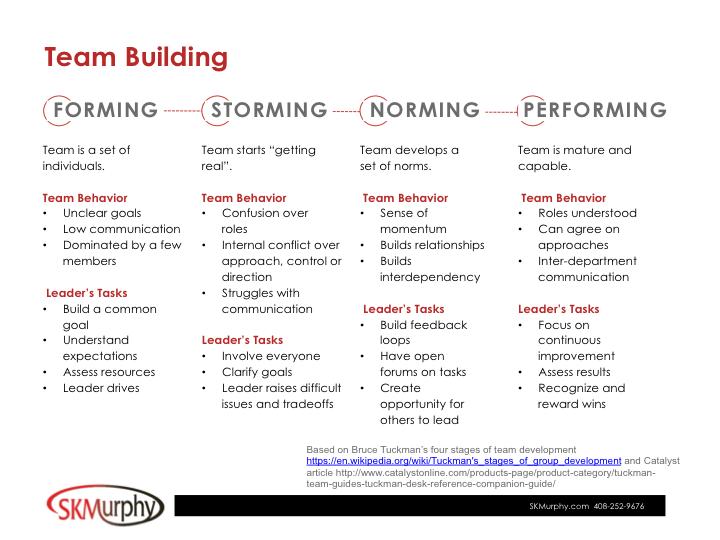 SKMurphy, Inc. Team Building: Rapid Ramp - SKMurphy, Inc.